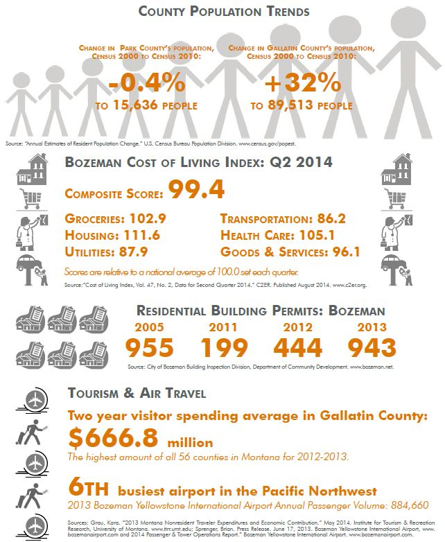 Bozeman population gallatin bozeman real estate report for Cost to build a house in bozeman mt
