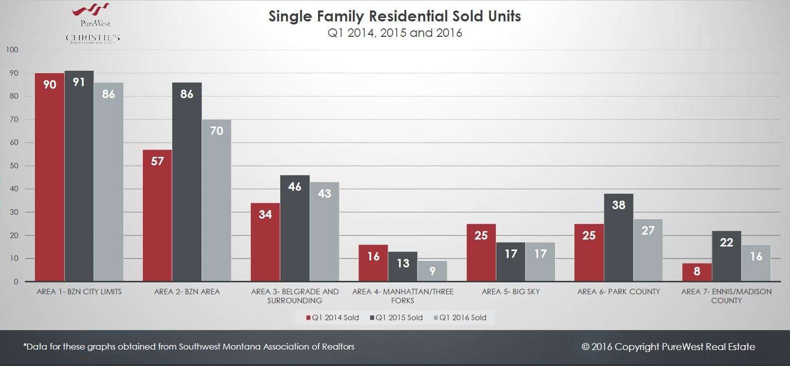 SW Montana Real Estate Single Family Solds Homes 2014 - 2016