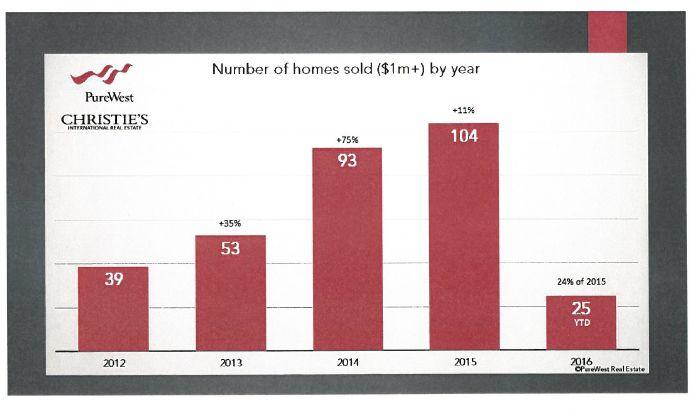Taunya Fagan Bozeman Luxury Homes Sales History 2012-2016