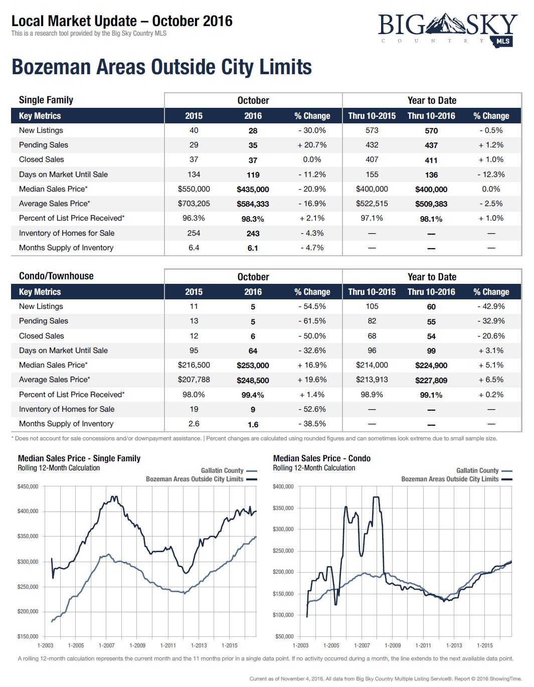 October Bozeman Real Estate Market Update Outside Bozeman Montana City Limits