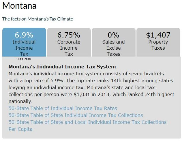 Photo Facts on Montana's Tax Climate from The Tax Institute