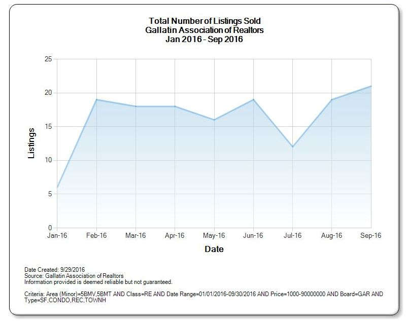 Total Big Sky Real Estate Sold 2016 Jan - Sept - Single Family, Condos, Town Houses